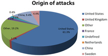 Global analysis of 10 million web attacks