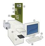 Configuration PC