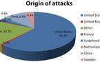 Global analysis of 10 million web attacks